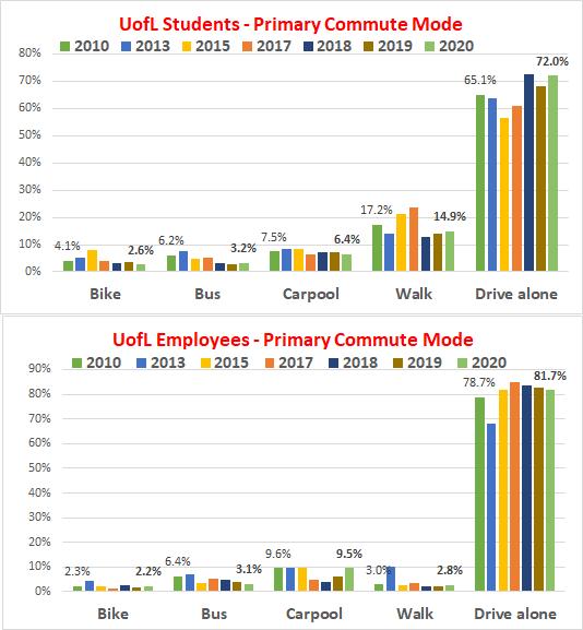 UofL Commuting Trends