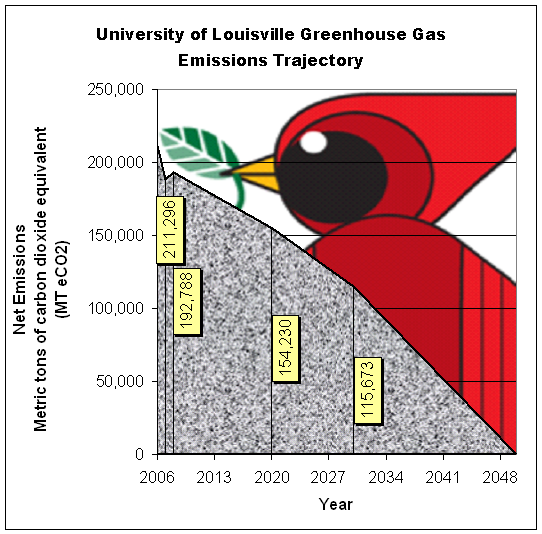 UofL's Path to Carbon Neutrality - Climate Action Plan